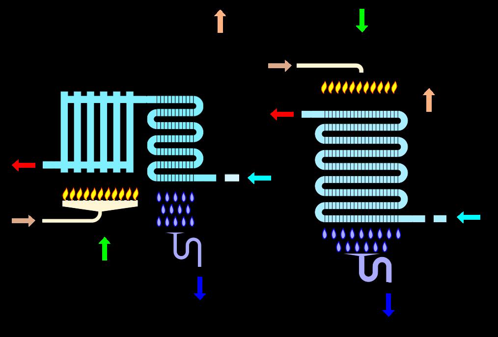 Caldera condensación a gas Funcionamiento